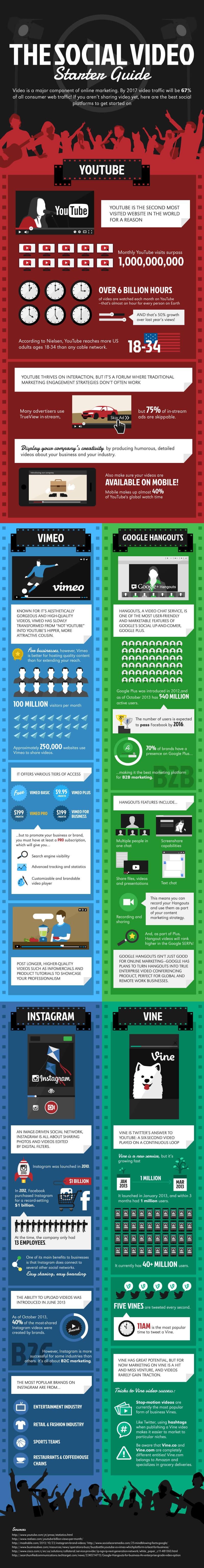 The Social Video Starter Guide