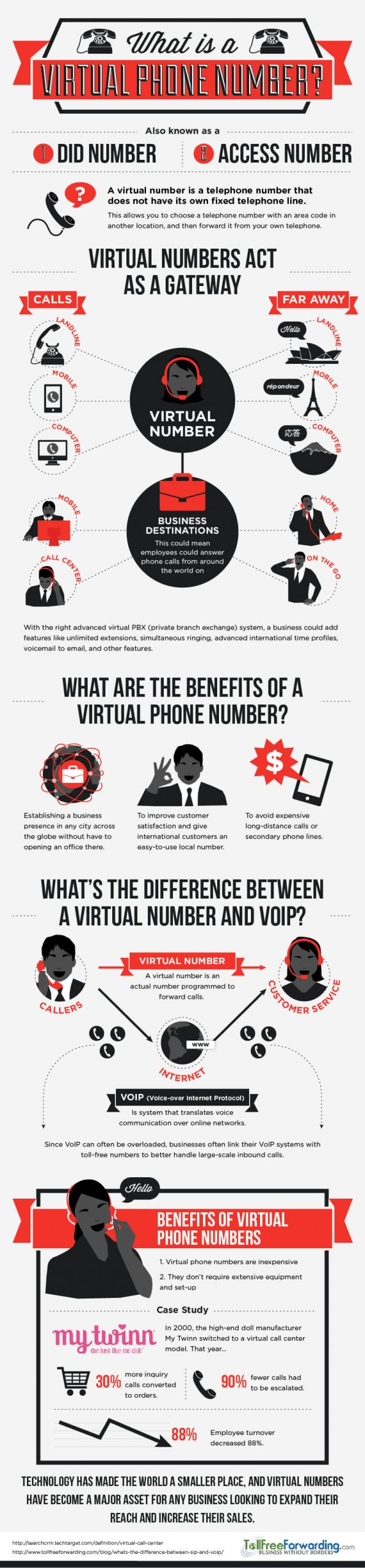 What is a Virtual Phone Number