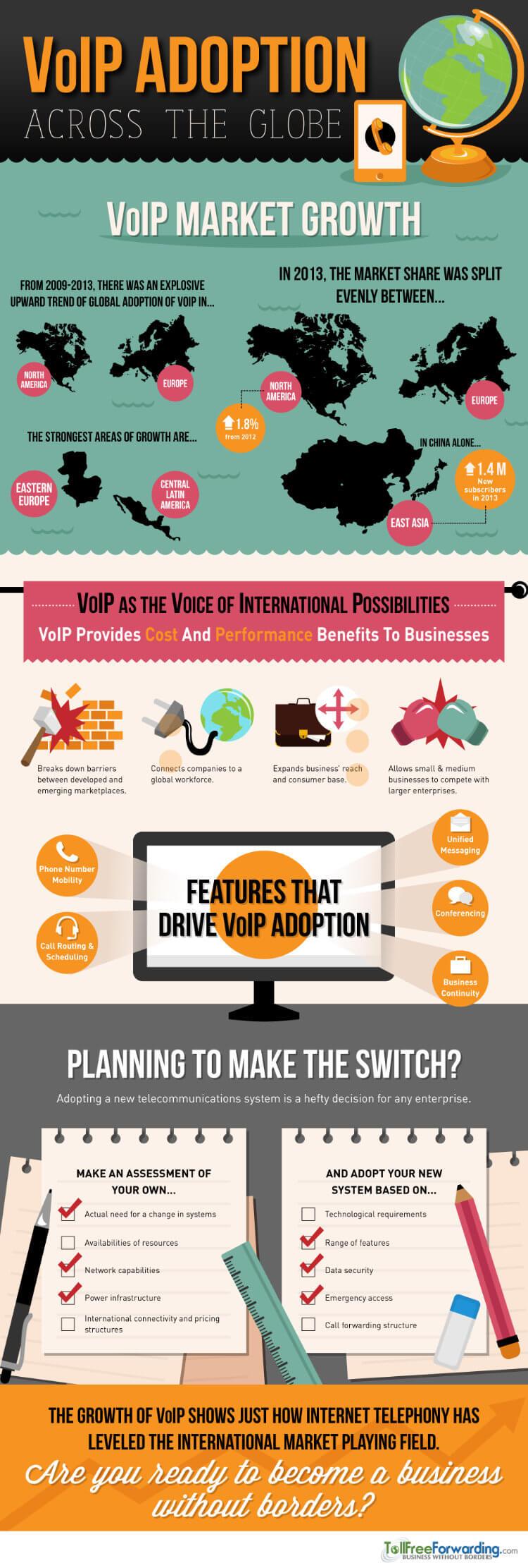 VOIP Adoption Across the Globe