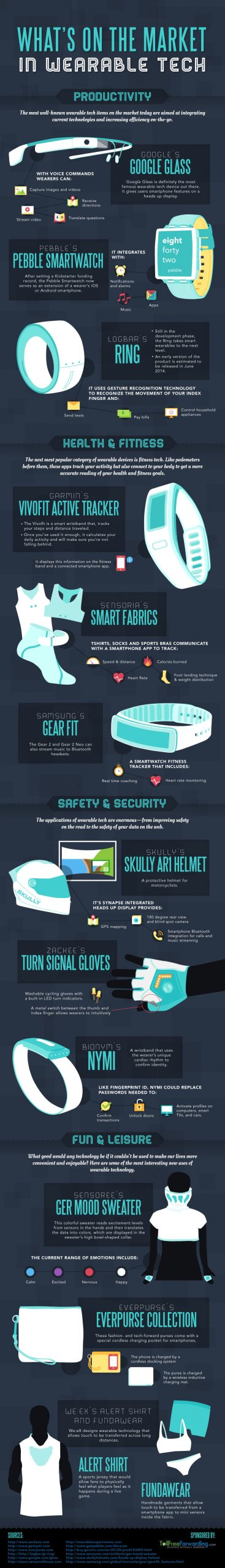 What is on the Market in Wearable Tech