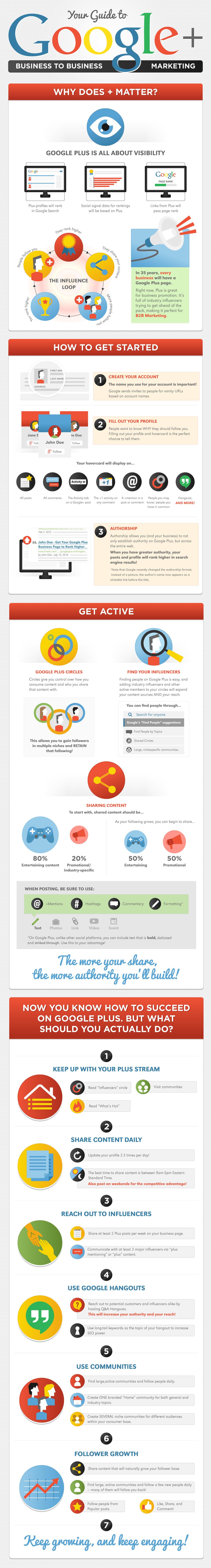 B2B Google