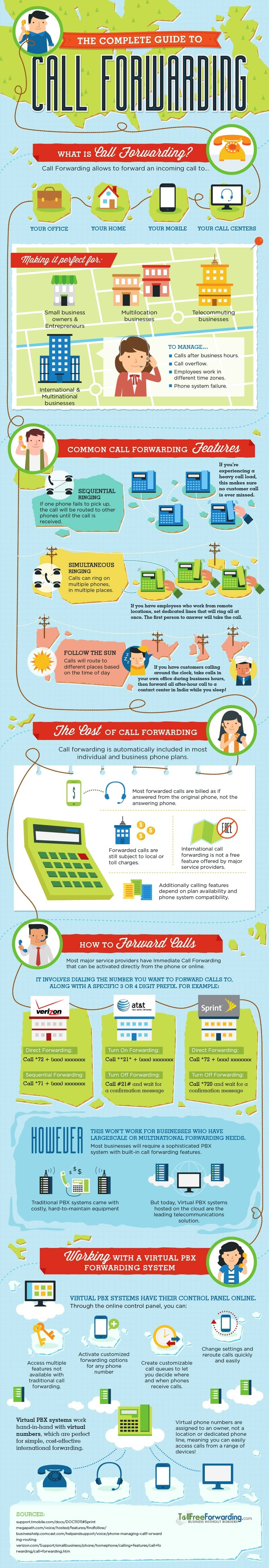 The Complete Guide to Call Forwarding