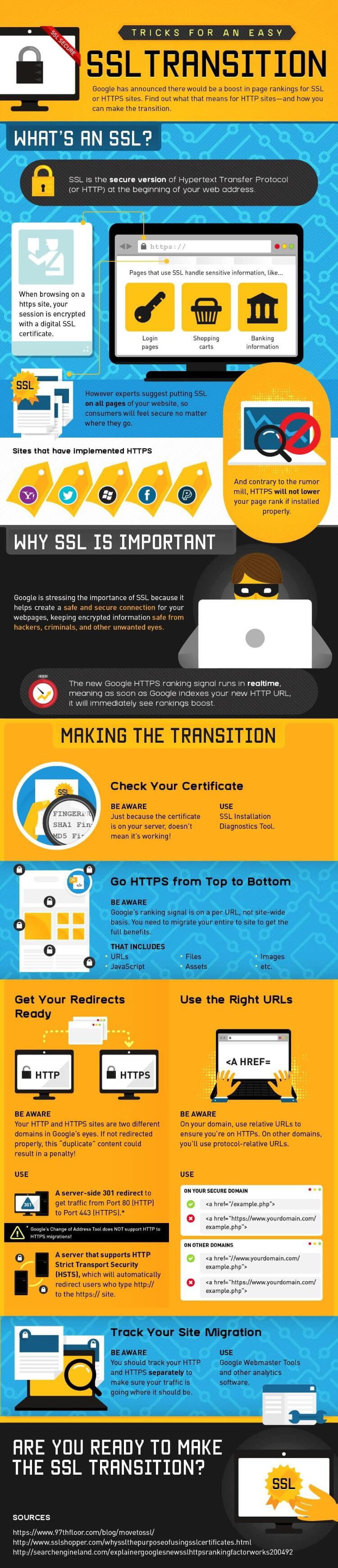 SSL-Transition