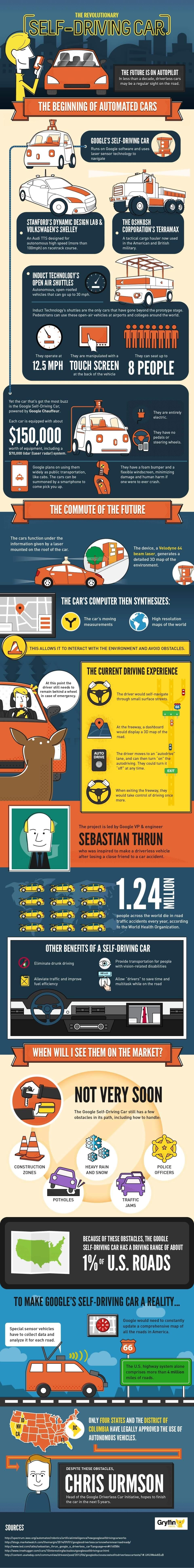 The Revolutionary Self-Driving Car