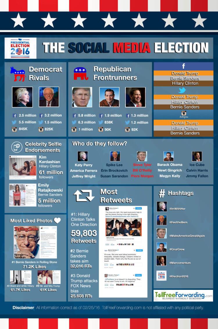 The Social Media Election