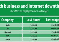 The Tech Industry and Internet Downtime A $543 Million Wage Black Hole Featured image