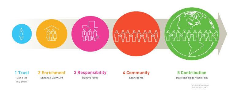 five-step Brand Citizenship model