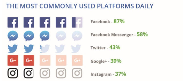 The most commonly used platforms