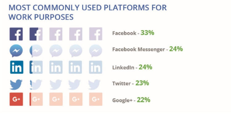 The most commonly used work platforms