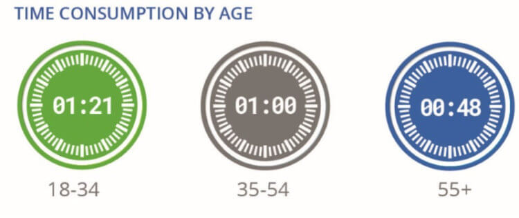 Time consumption by age