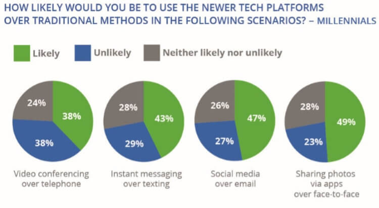 use-of-new-tech-over-old-millennials