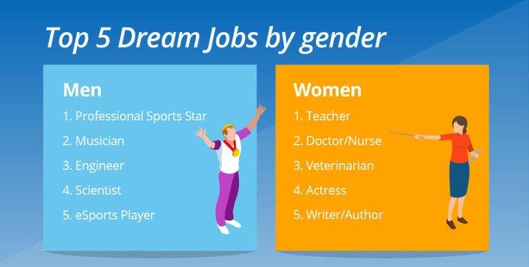 Dream jobs by gender