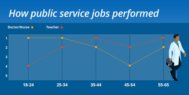 Dream jobs public service