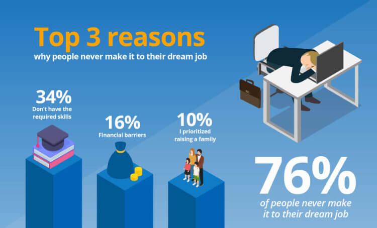 Dream jobs reasons