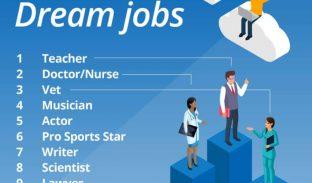 Top 10 dream jobs
