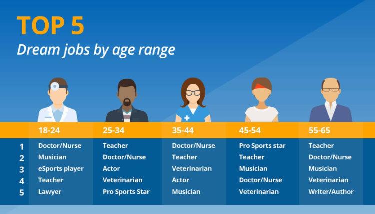 Dream jobs by age