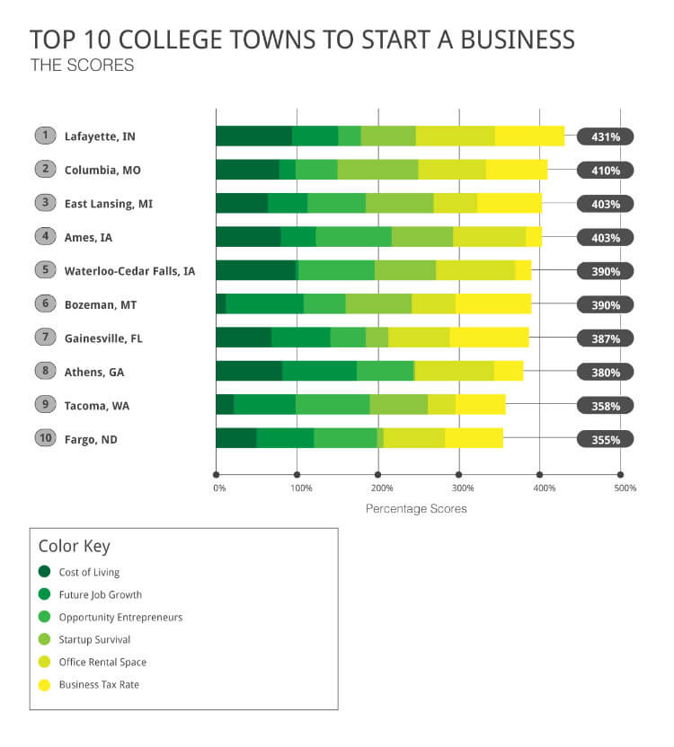 The scores for the top 10 college towns to start a business