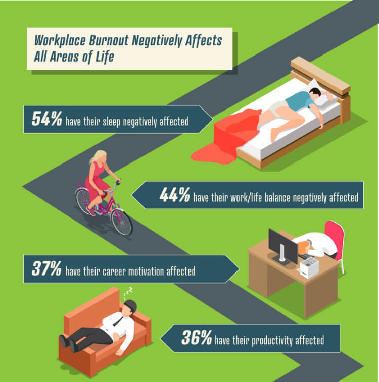 Toll-Free-Forwarding-Burnout-Affects