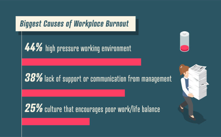 Toll Free Forwarding Burnout Causes