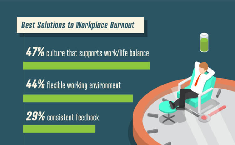 Toll Free Forwarding Burnout Solutions