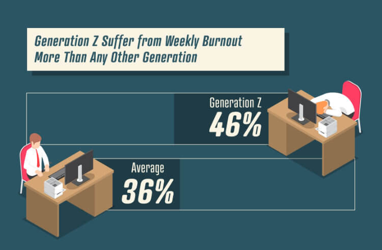 Toll Free Forwarding Burnout Weekly Generation