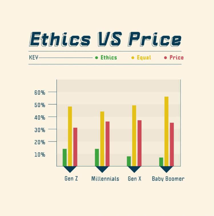 Ethics VS Price