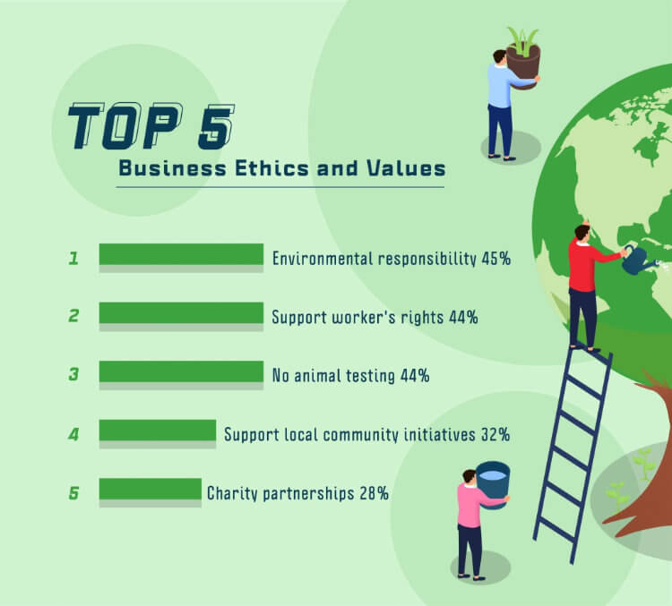 Top 5 Business Ethics and Values