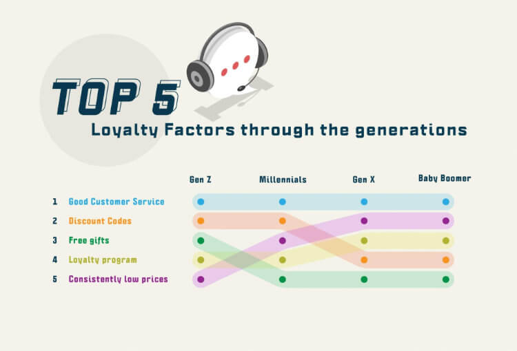 Top 5 Loyality Factors through the generations