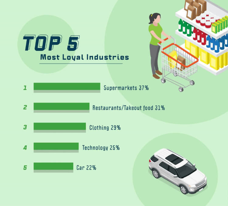Top 5 Most Loyal Industries
