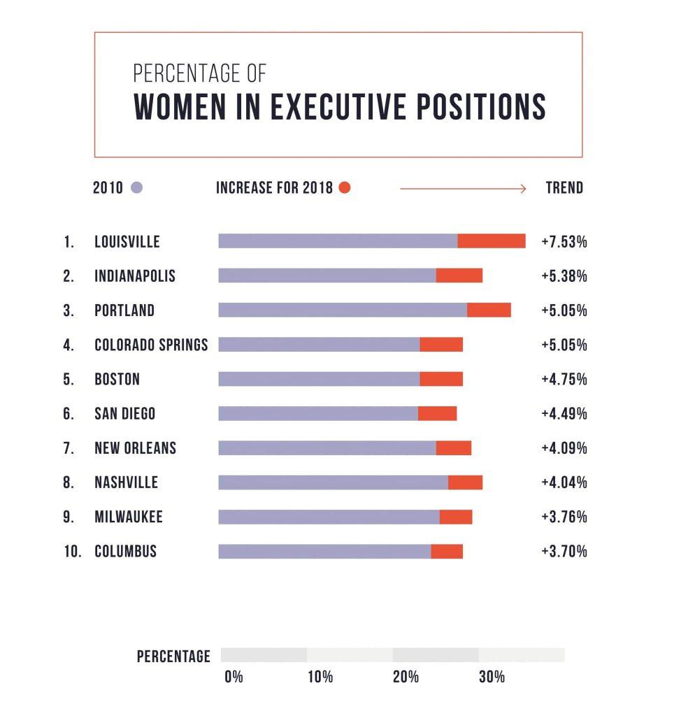 TollFreeForwarding_Women_in_Executive_Positions_2