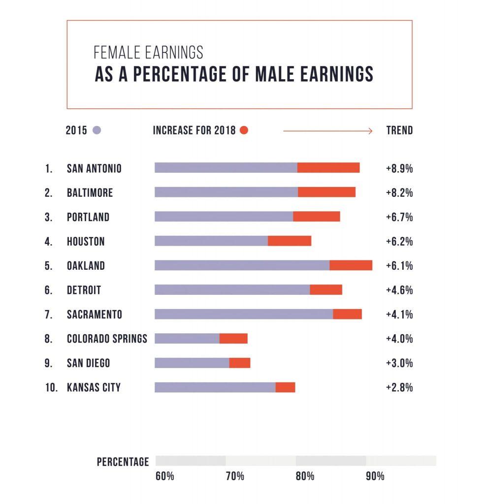 TollFreeForwarding_gender_pay_gap