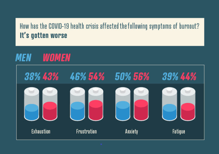 Women are Being More Heavily Affected