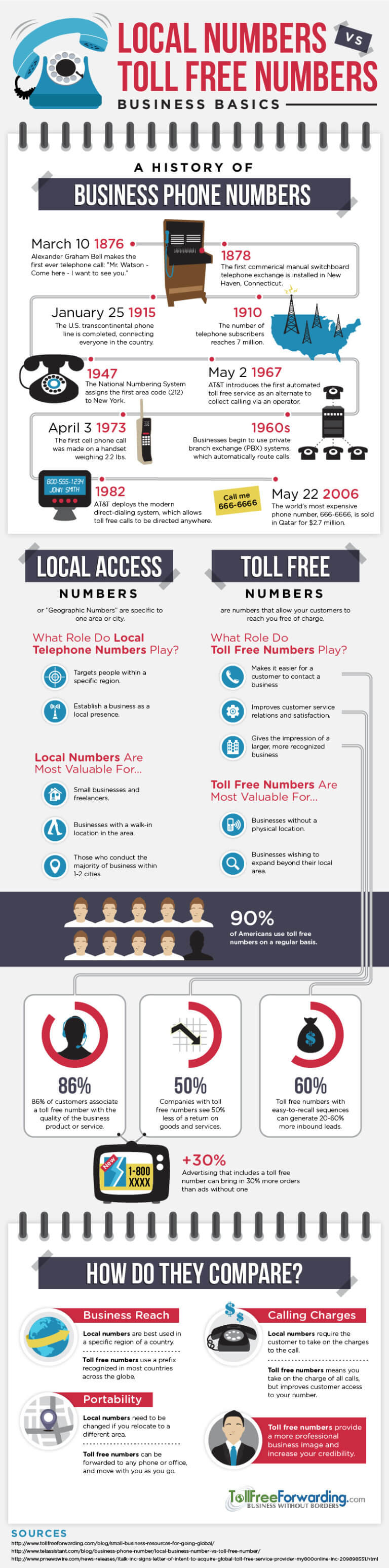 Toll Free vs Local Numbers: Business Basics for Your Virtual Phone Service