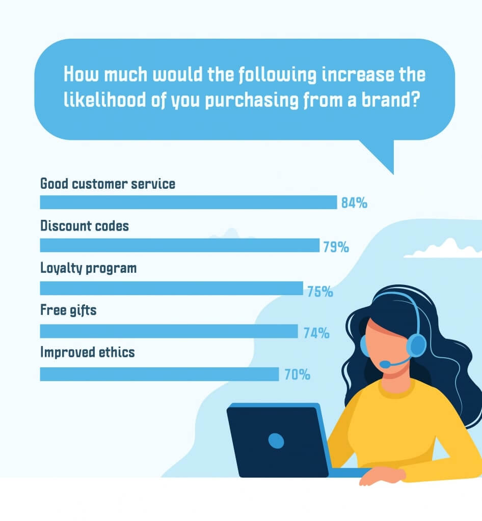 Likelihood of you purchasing from the brand
