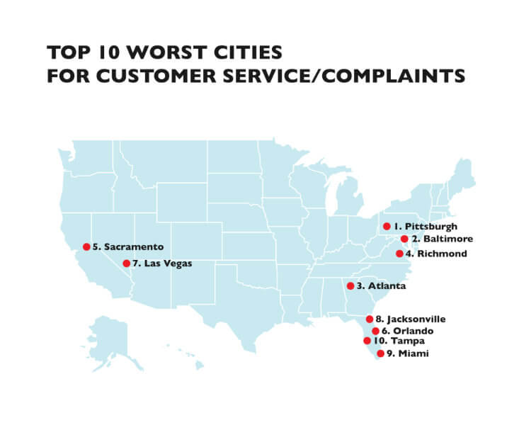 Worst cities for customer service