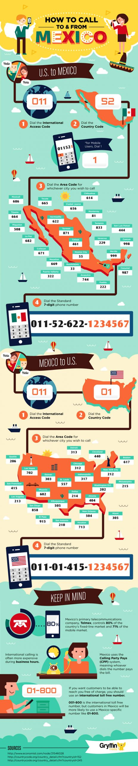 infographic with advice on the best way to call people in Mexico